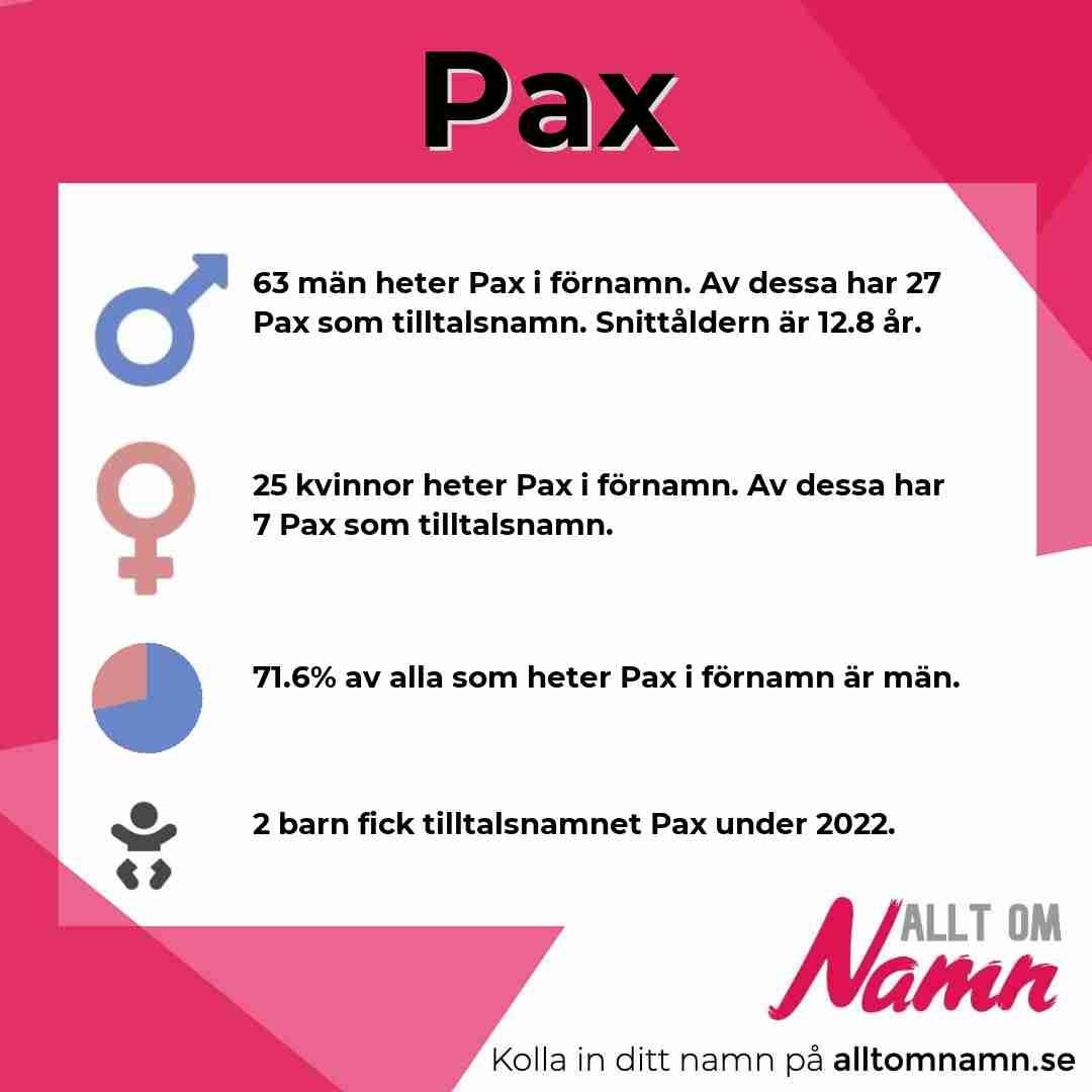 Bild som visar hur många som heter Pax