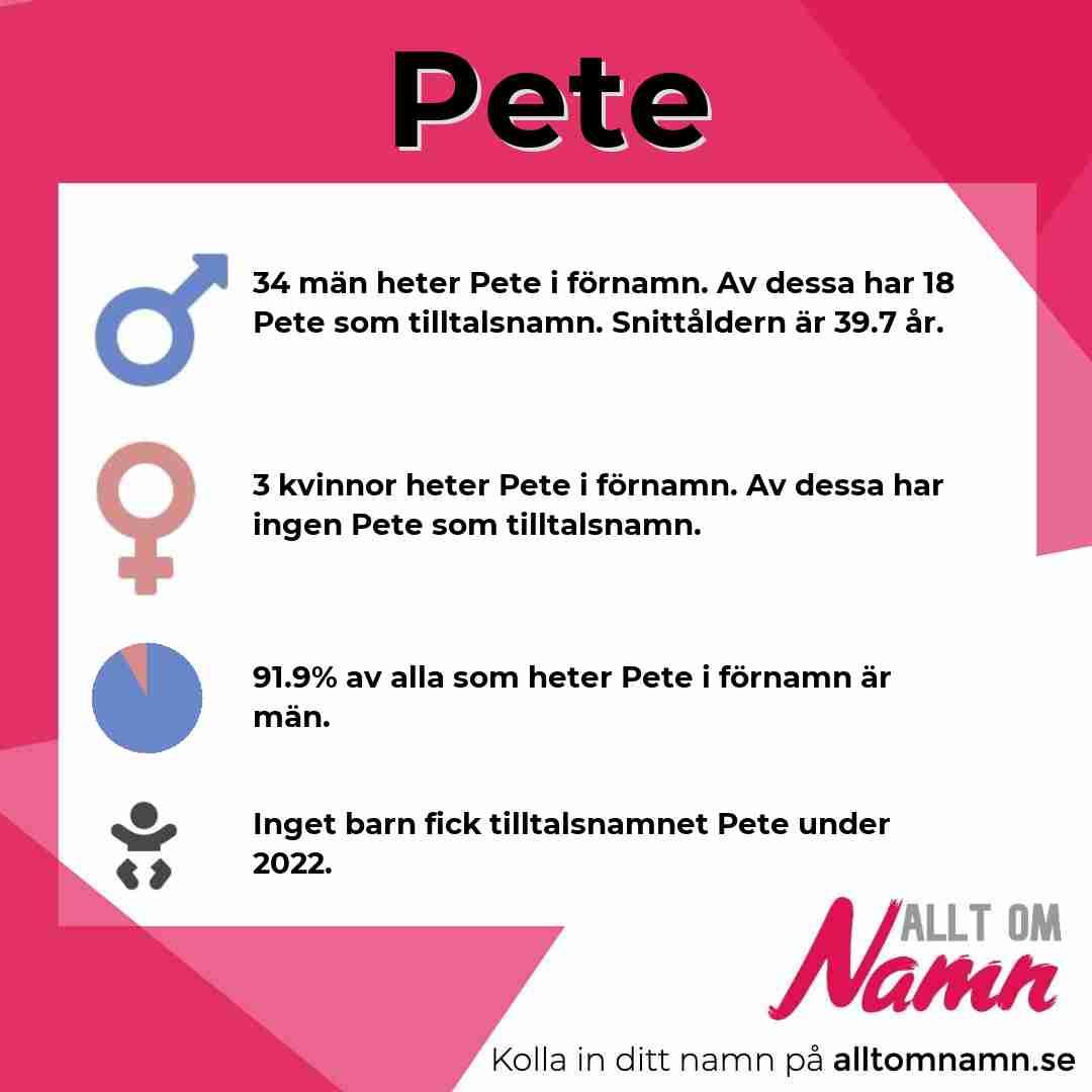 Bild som visar hur många som heter Pete