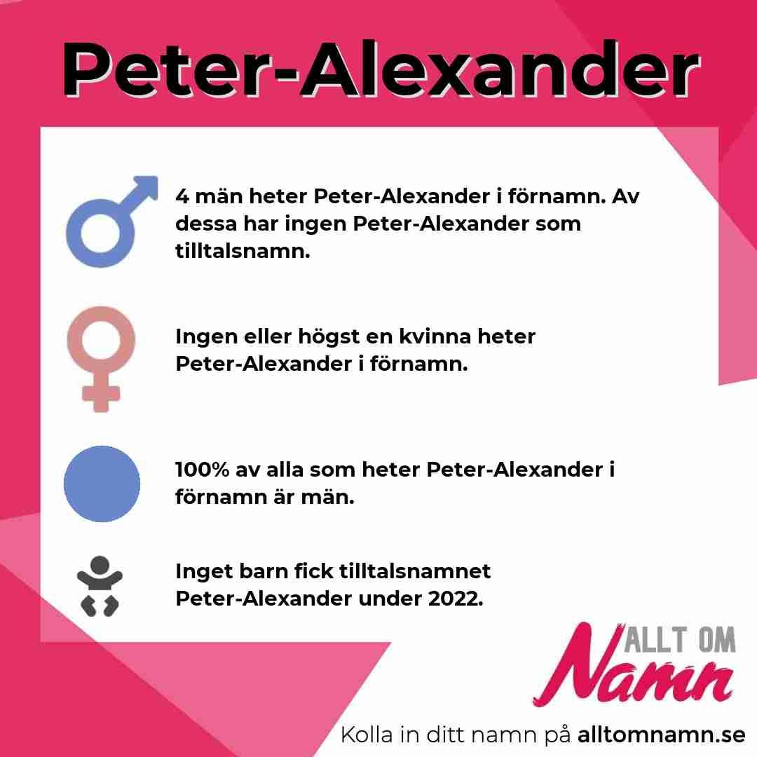 Bild som visar hur många som heter Peter-Alexander
