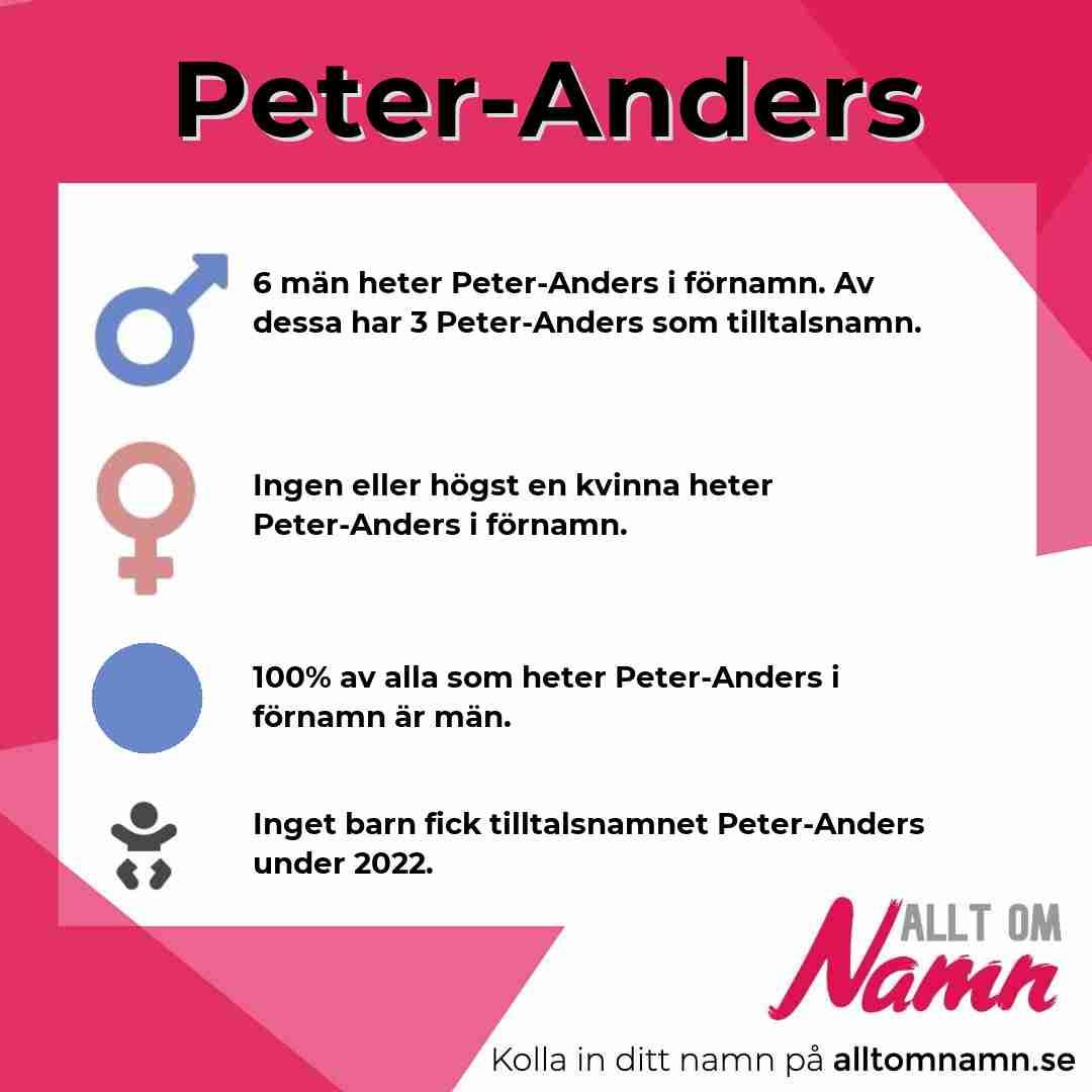 Bild som visar hur många som heter Peter-Anders