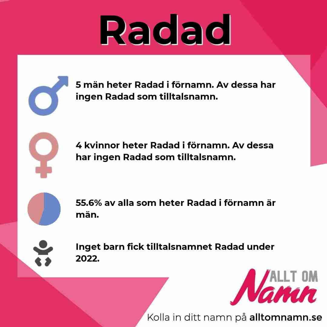 Bild som visar hur många som heter Radad