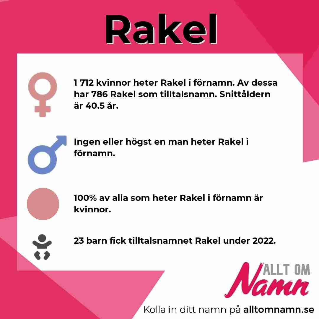 Bild som visar hur många som heter Rakel