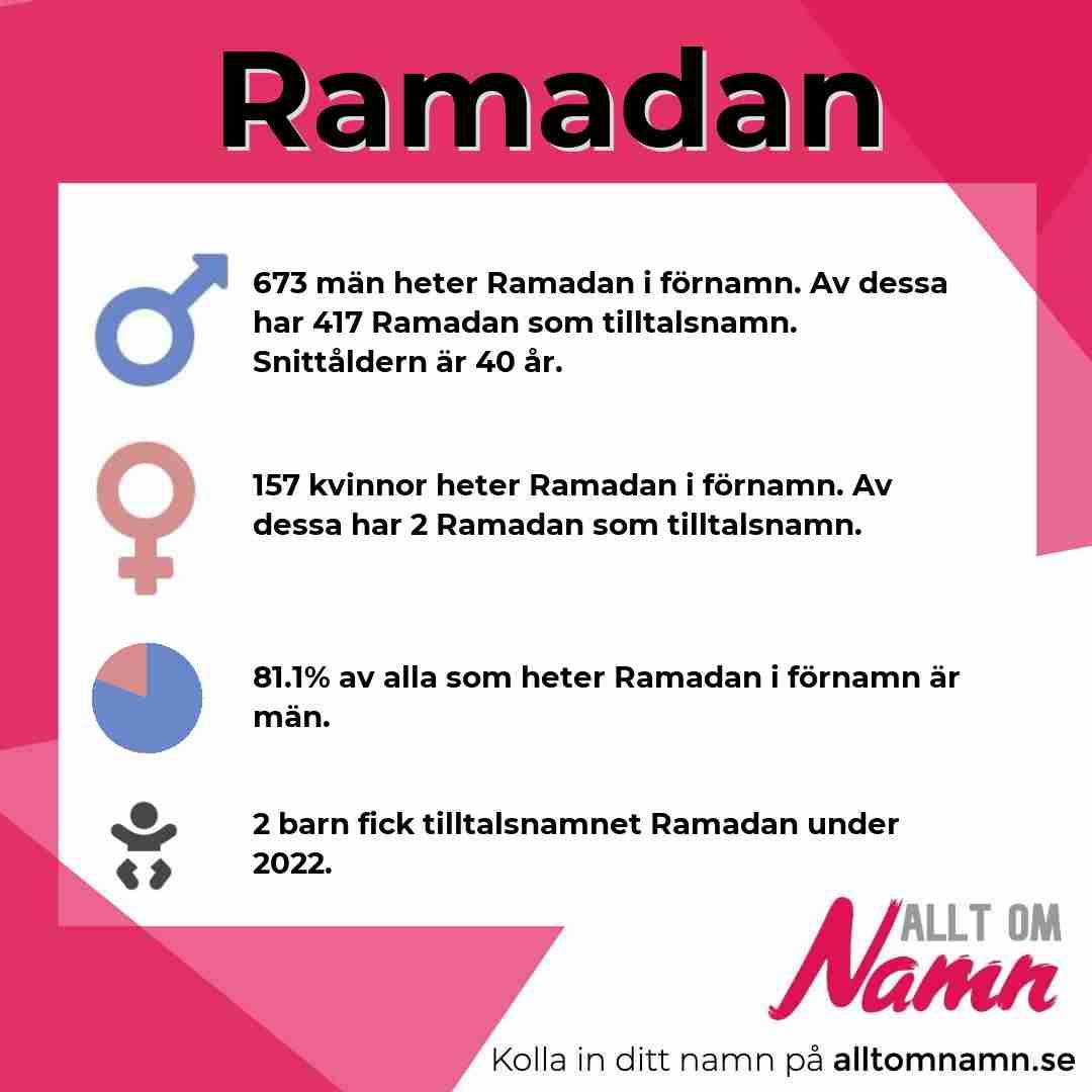 Bild som visar hur många som heter Ramadan