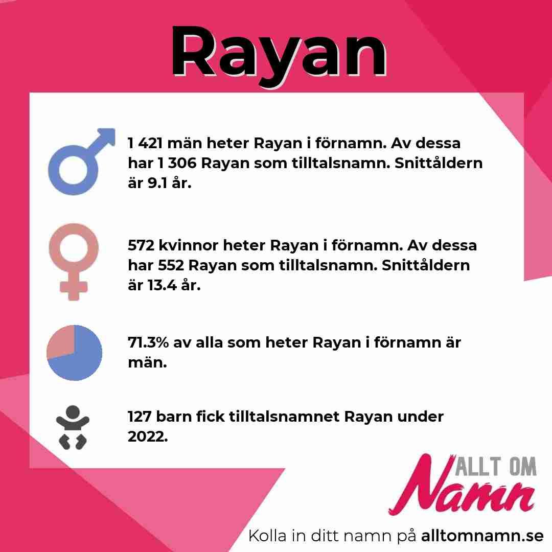 Bild som visar hur många som heter Rayan