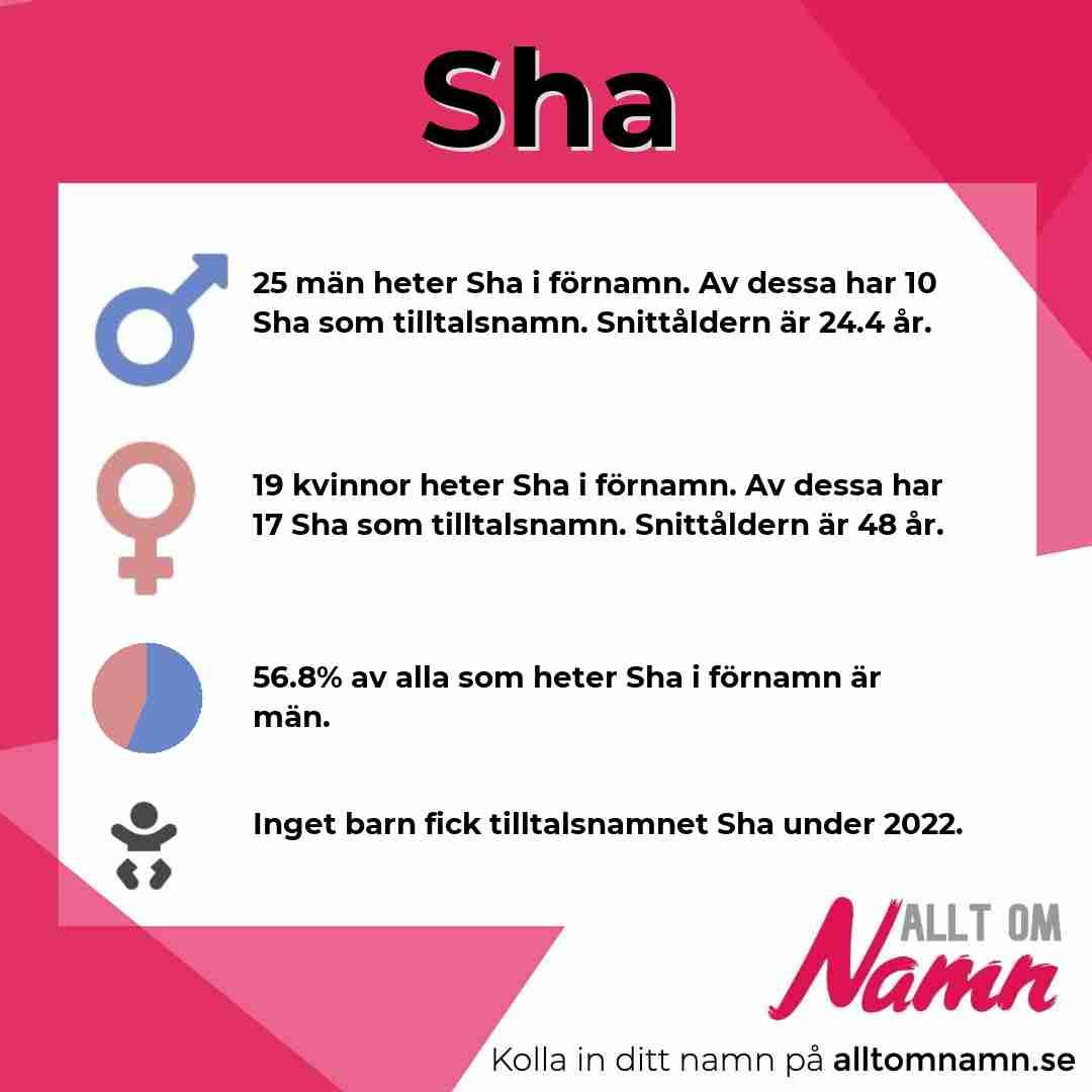 Bild som visar hur många som heter Sha
