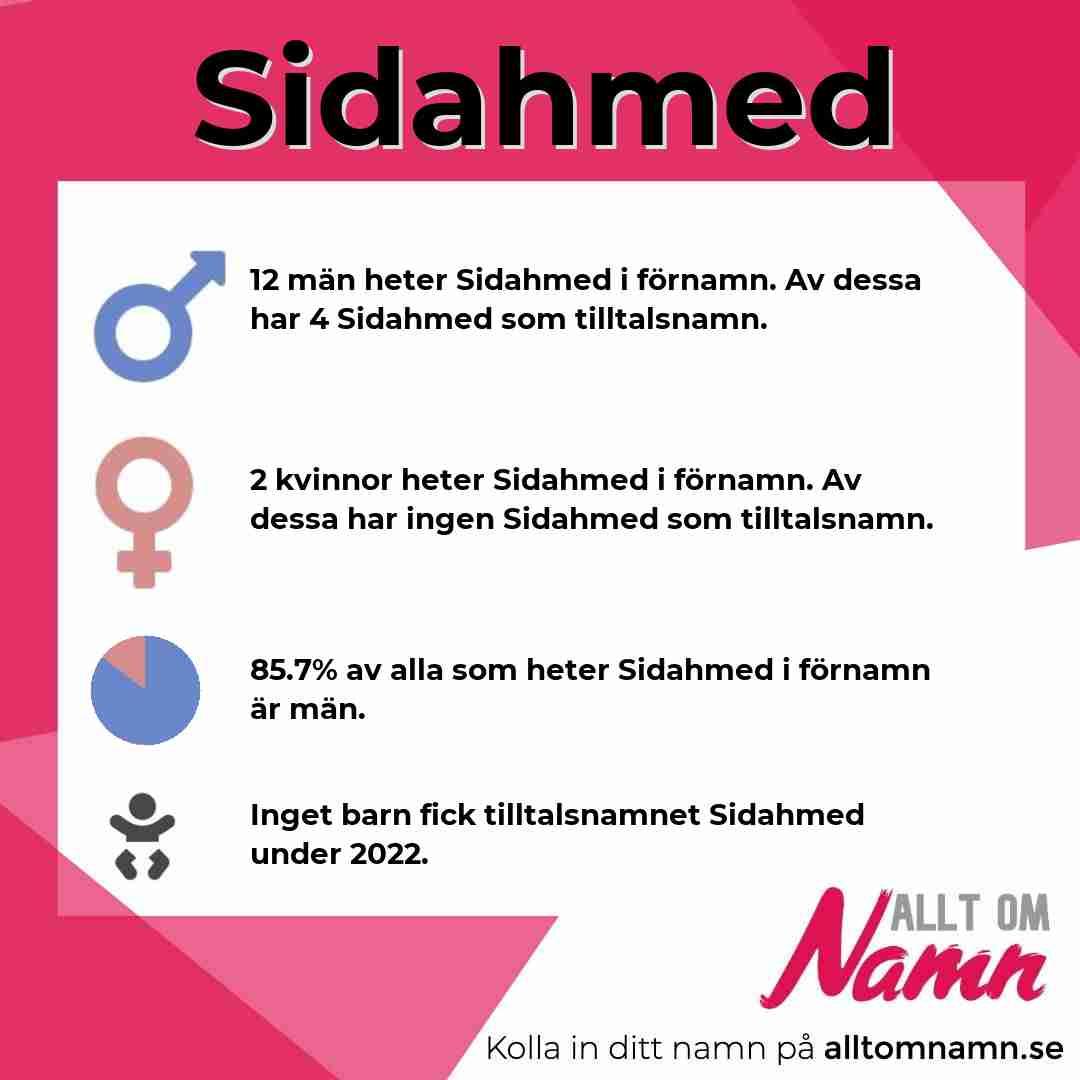 Bild som visar hur många som heter Sidahmed