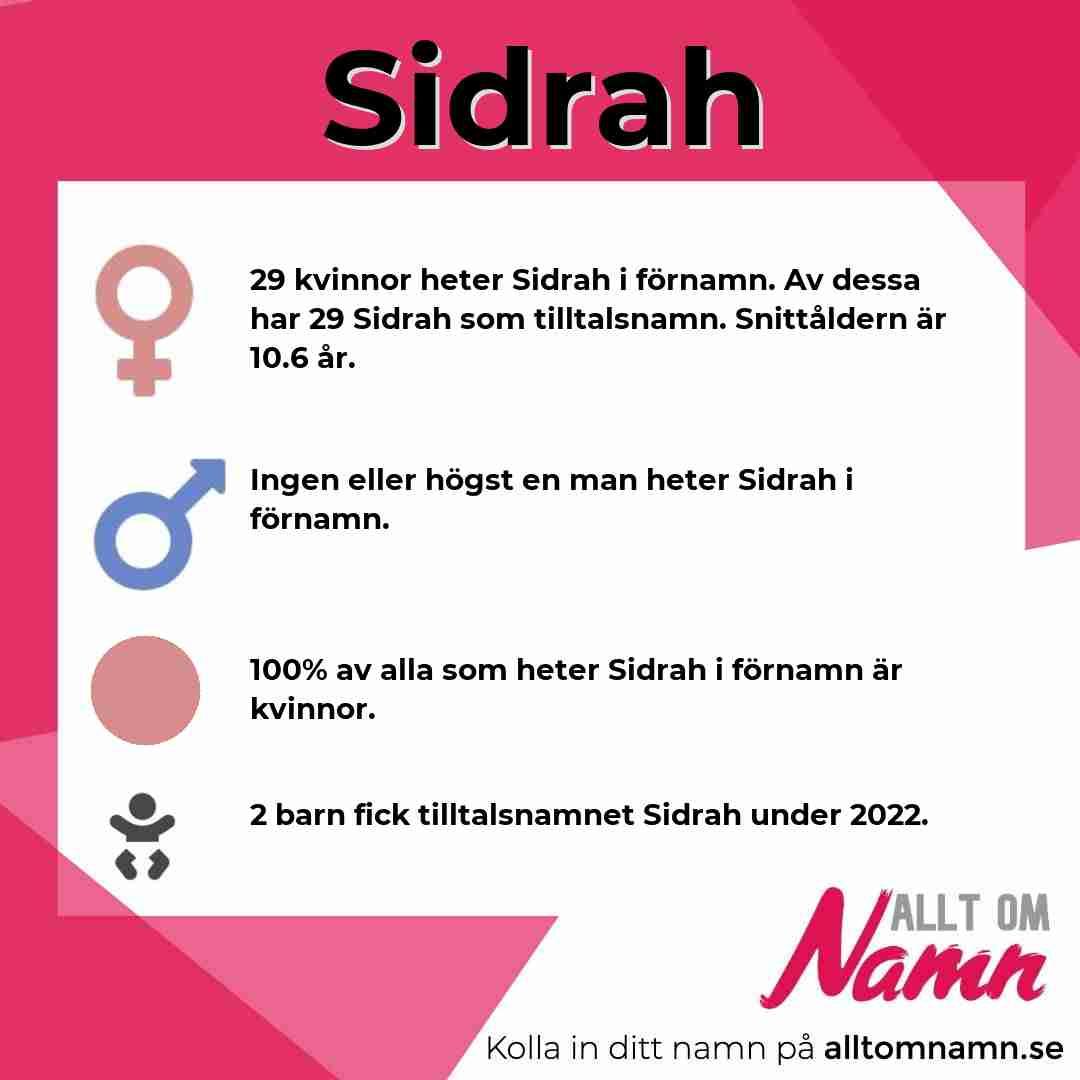 Bild som visar hur många som heter Sidrah
