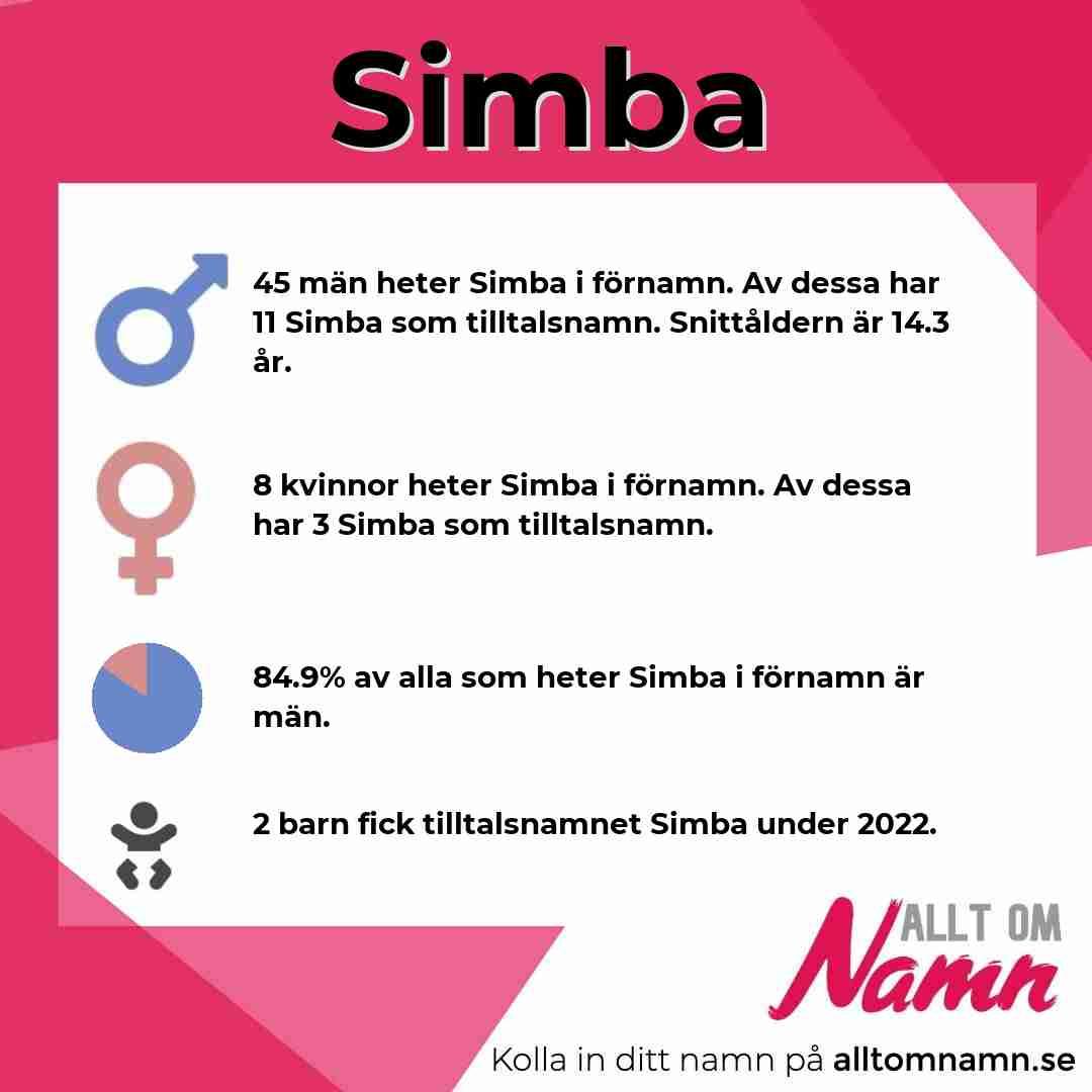 Bild som visar hur många som heter Simba