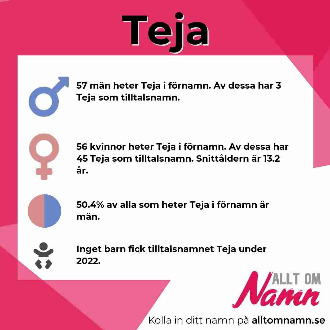 Bild som visar hur många som heter Teja