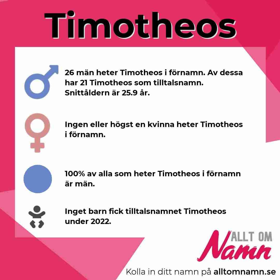Bild som visar hur många som heter Timotheos