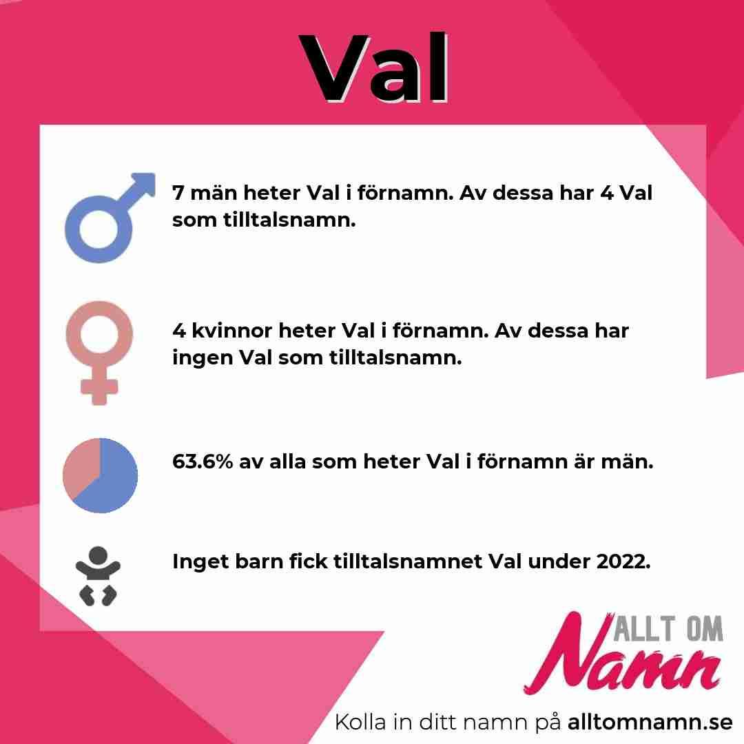 Bild som visar hur många som heter Val