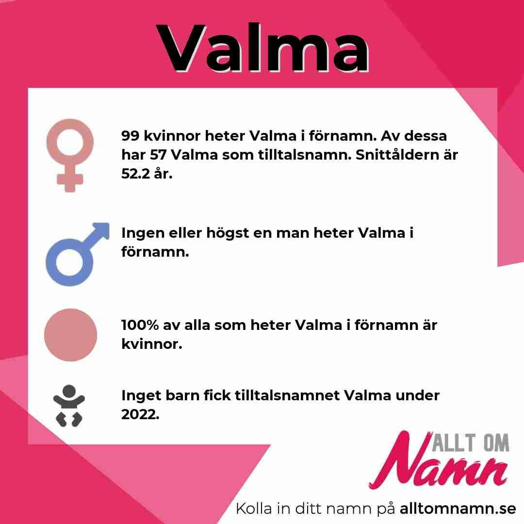 Bild som visar hur många som heter Valma