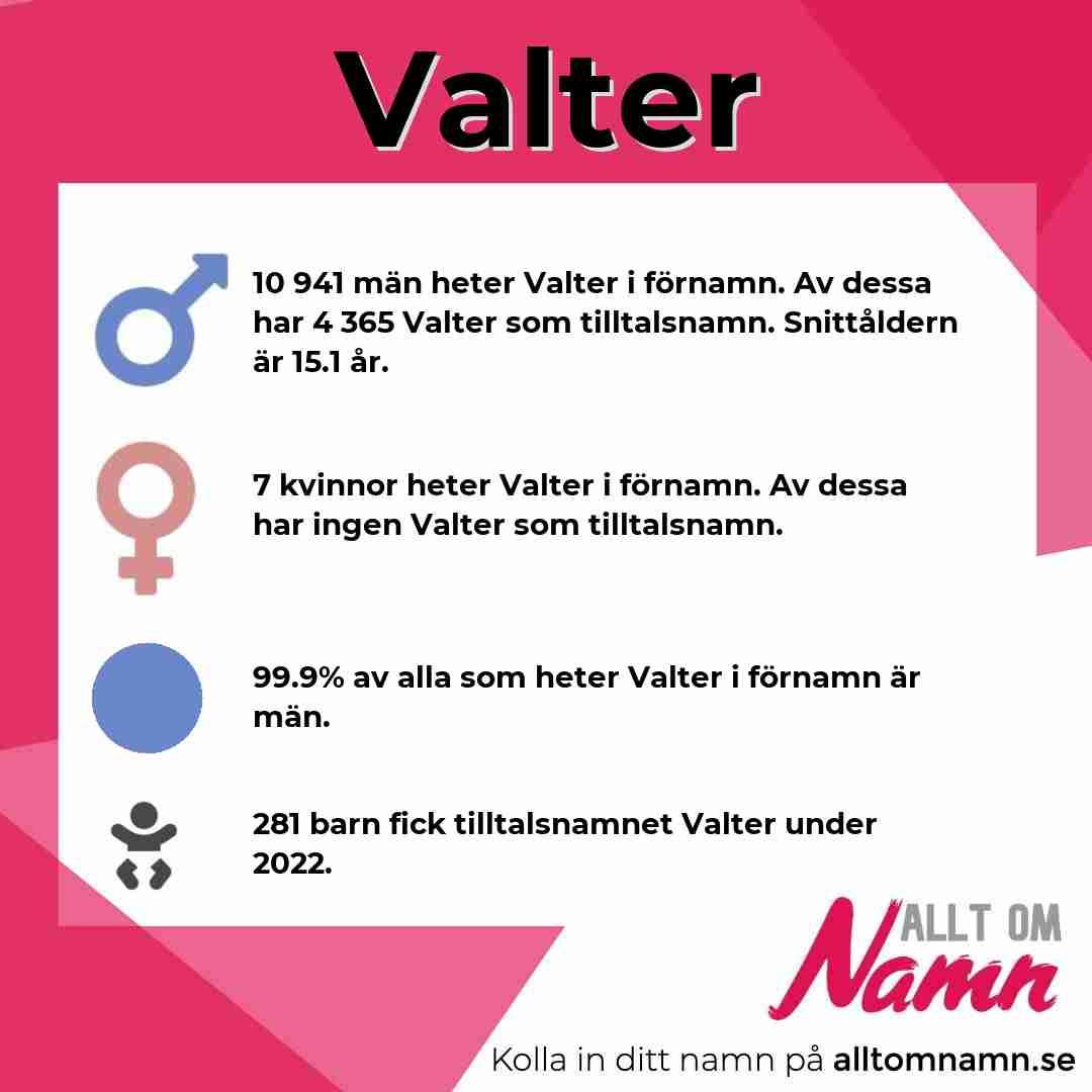 Bild som visar hur många som heter Valter
