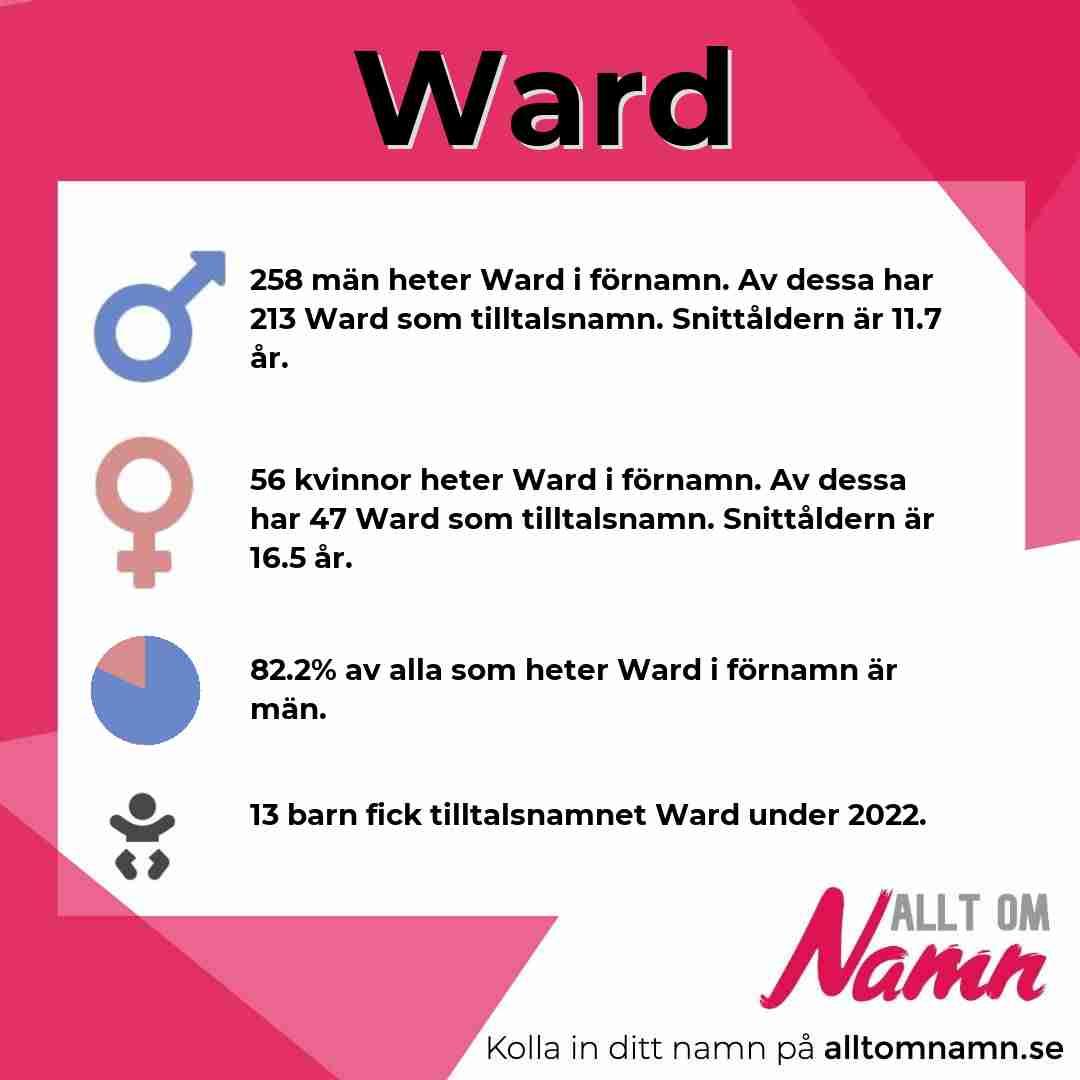 Bild som visar hur många som heter Ward