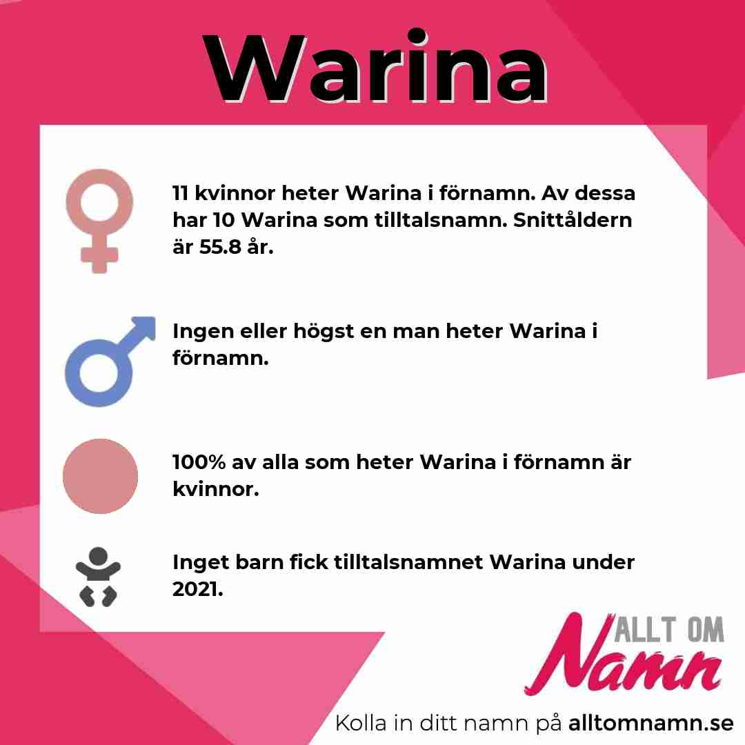 Bild som visar hur många som heter Warina