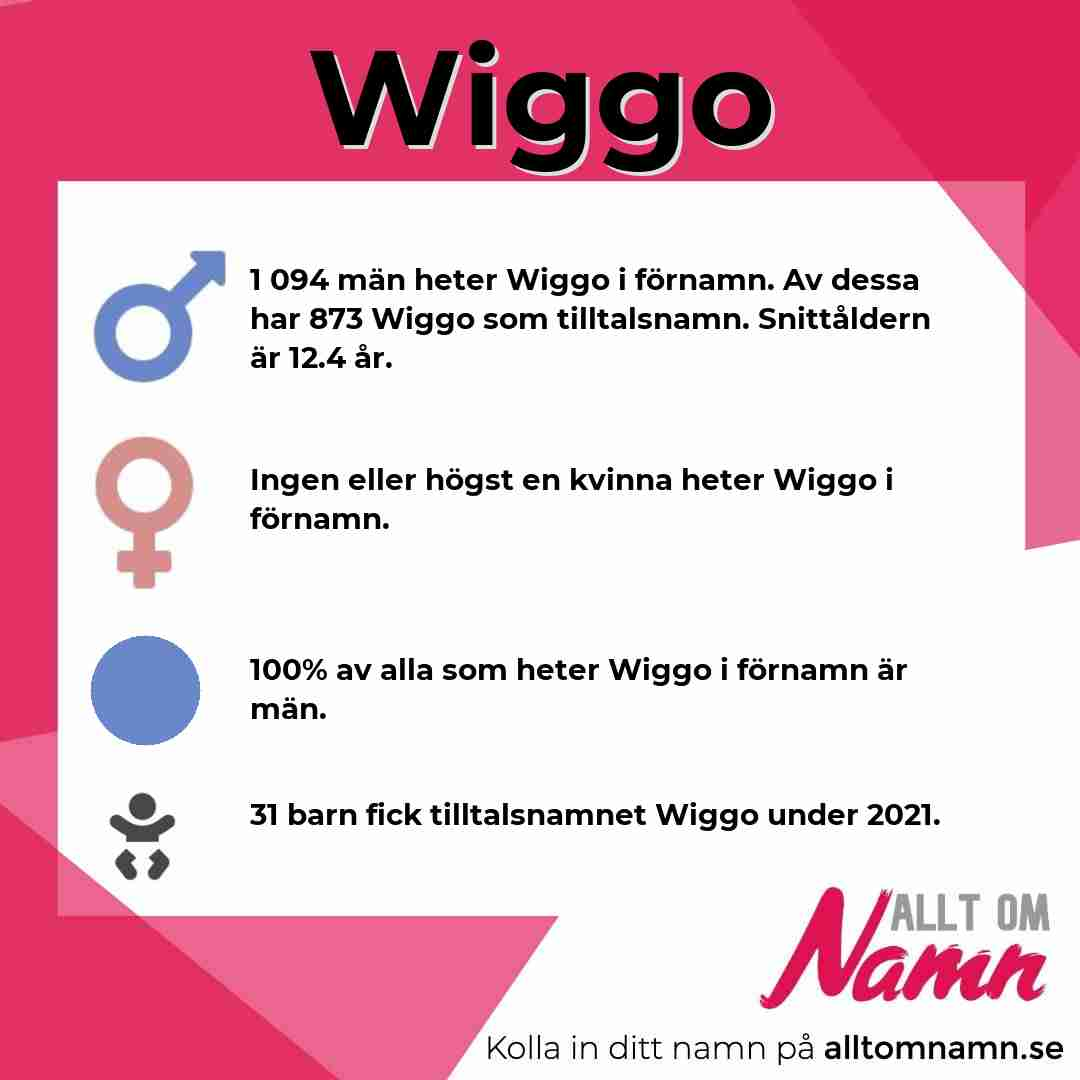 Bild som visar hur många som heter Wiggo