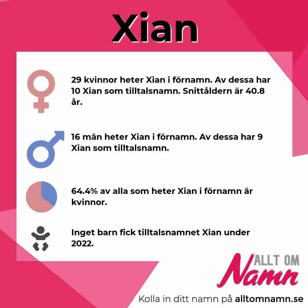 Bild som visar hur många som heter Xian