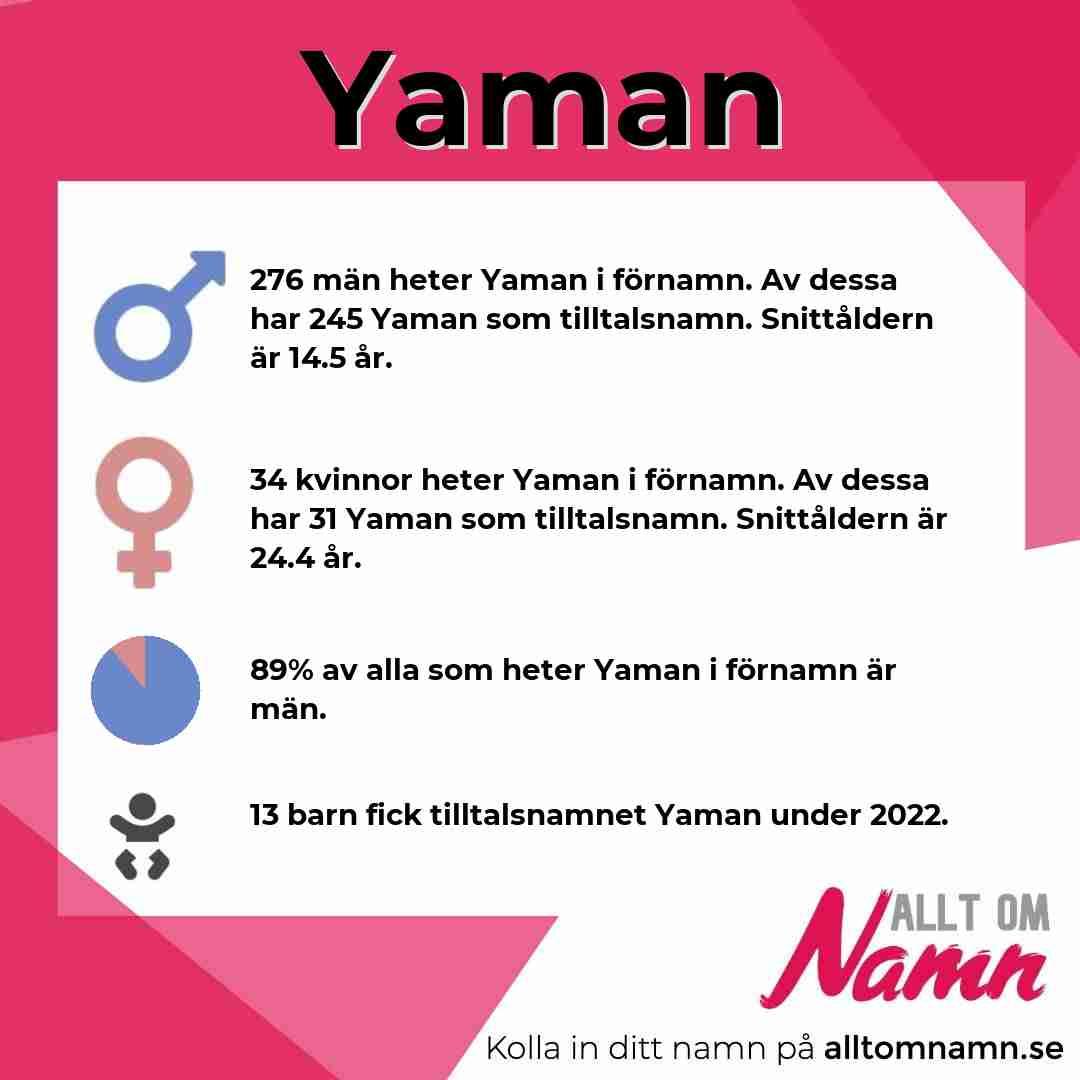 Bild som visar hur många som heter Yaman