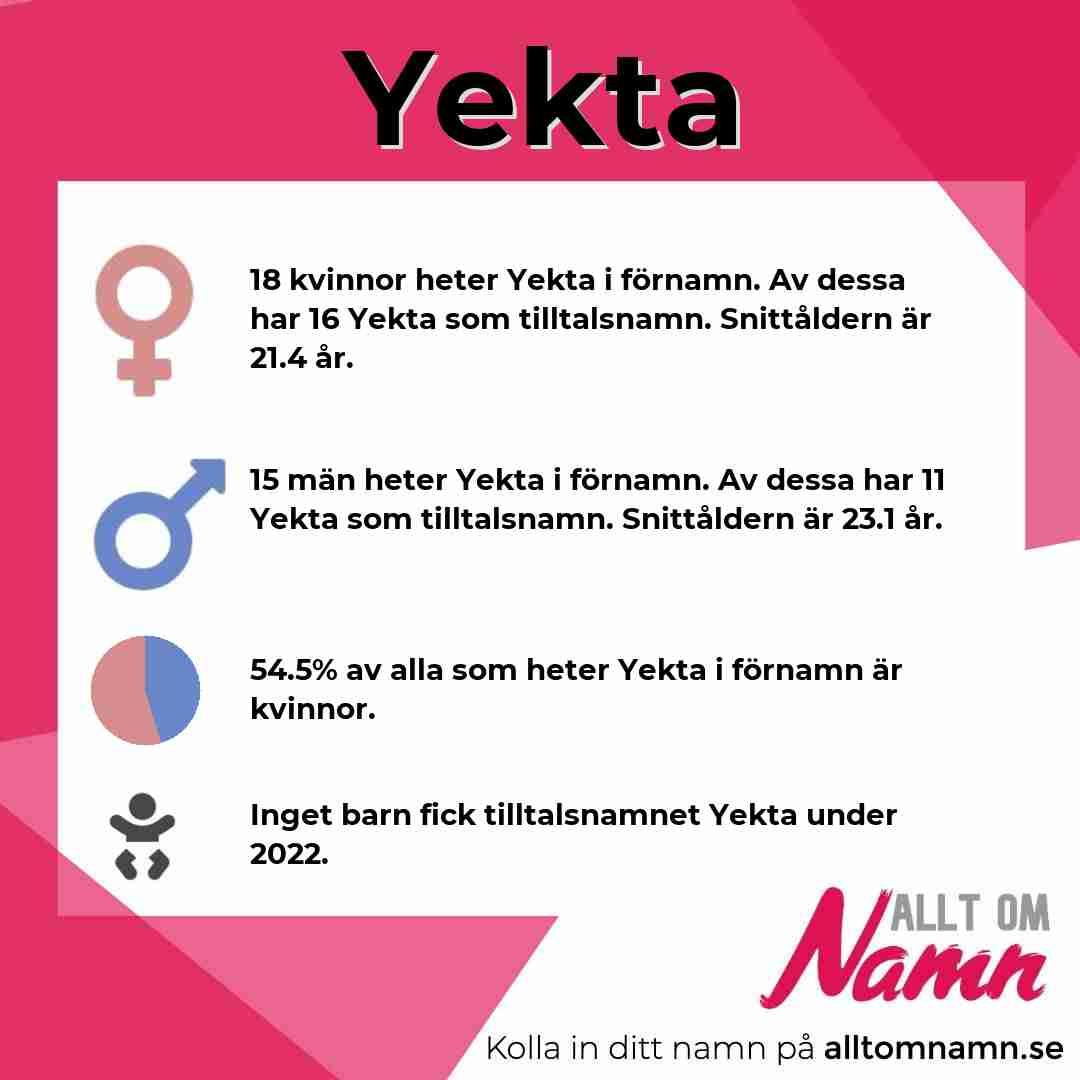 Bild som visar hur många som heter Yekta